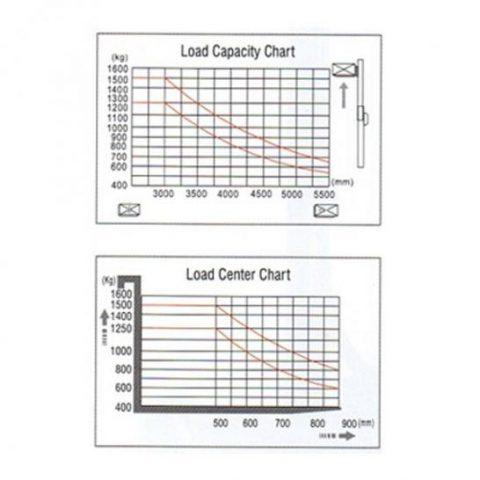Apilador Eléctrico Mástil Desplazable CQDR - Curvas
